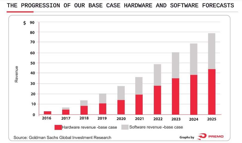 Progression of hardware and software forecast