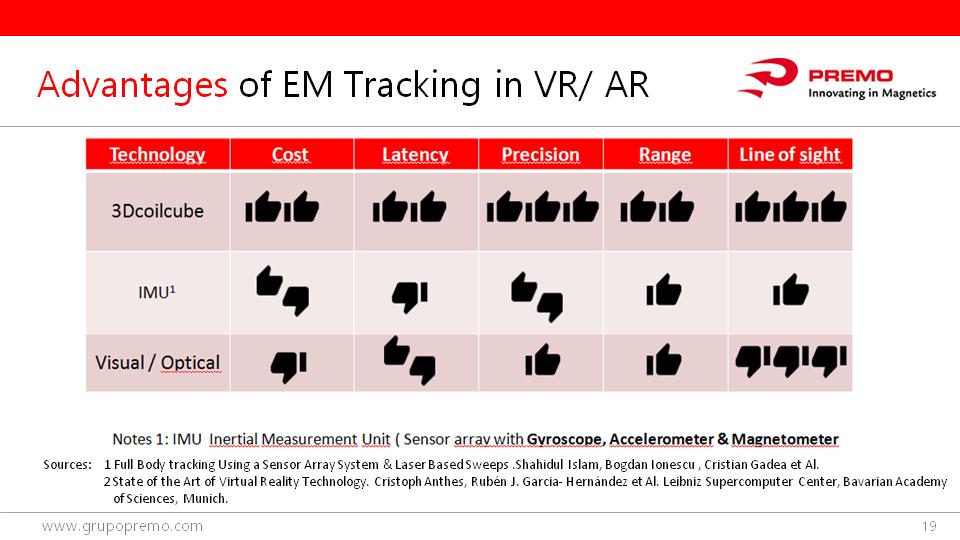 Observatory of VR