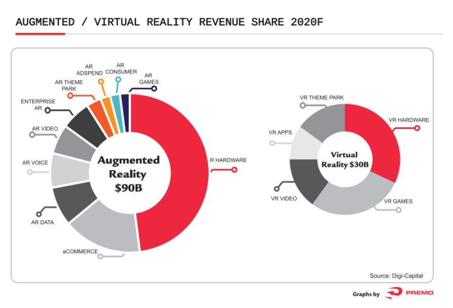 AR/VR reality revenue share by 2020