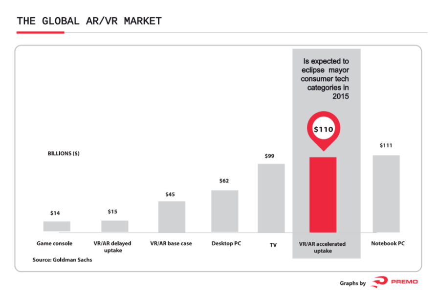 Expected growth of the AR/VR market