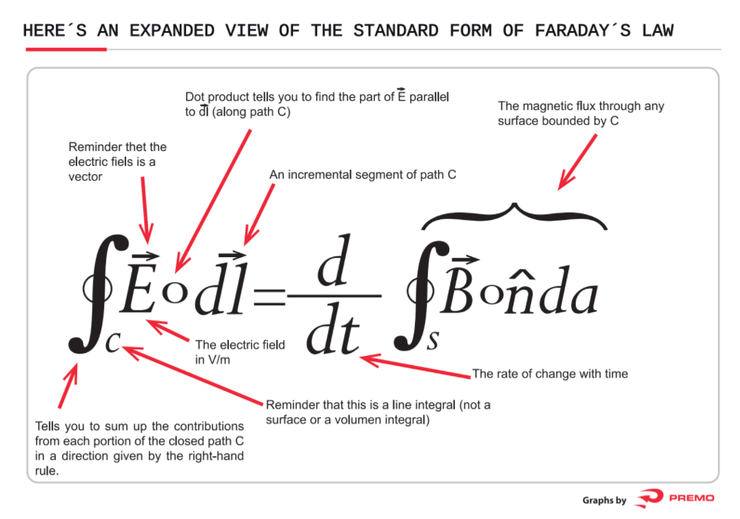 expanded view on faraday´s law