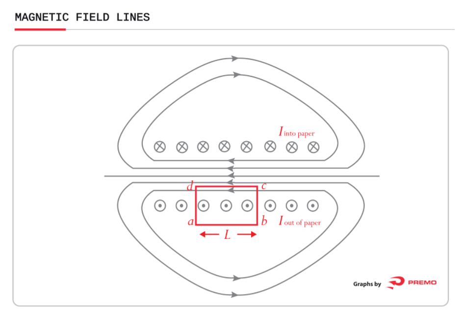 magnetic field lines solenoid