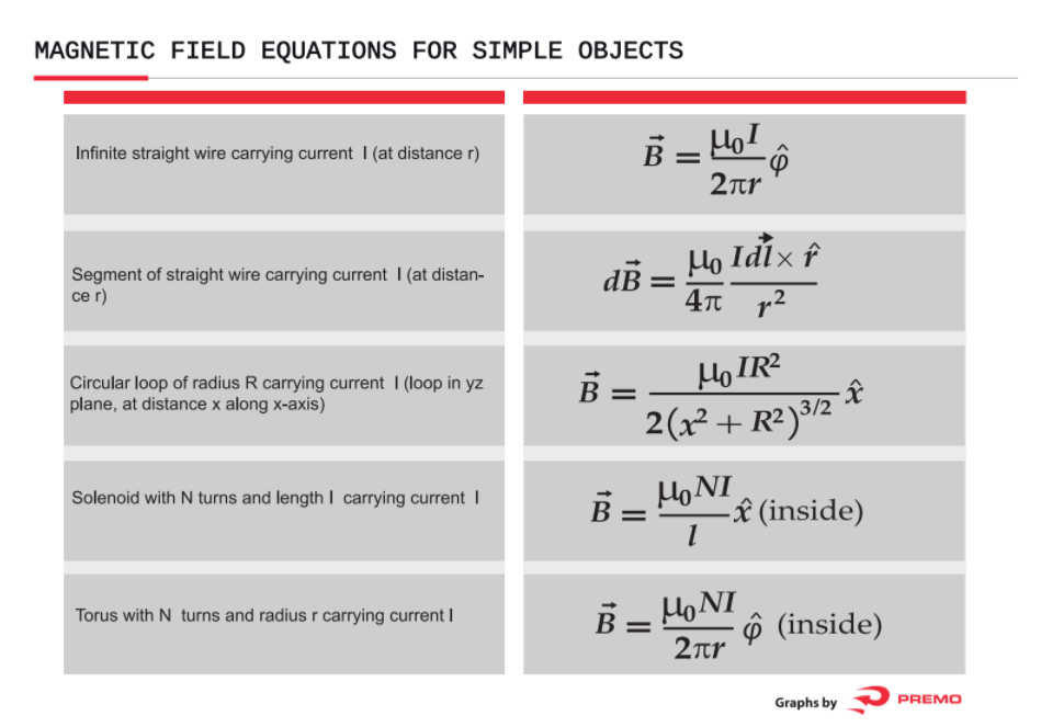 magnetic field equations for simple objects