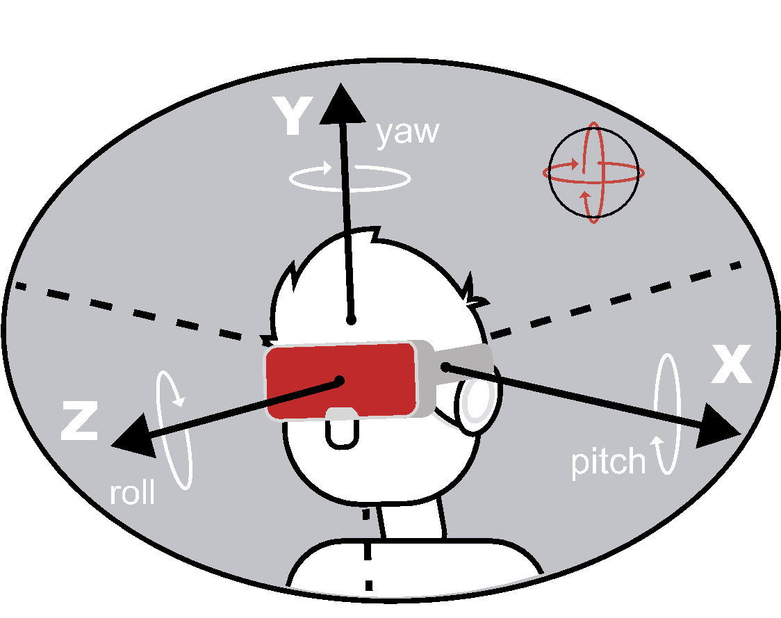 Understanding EM trackers for virtual and augmented reality