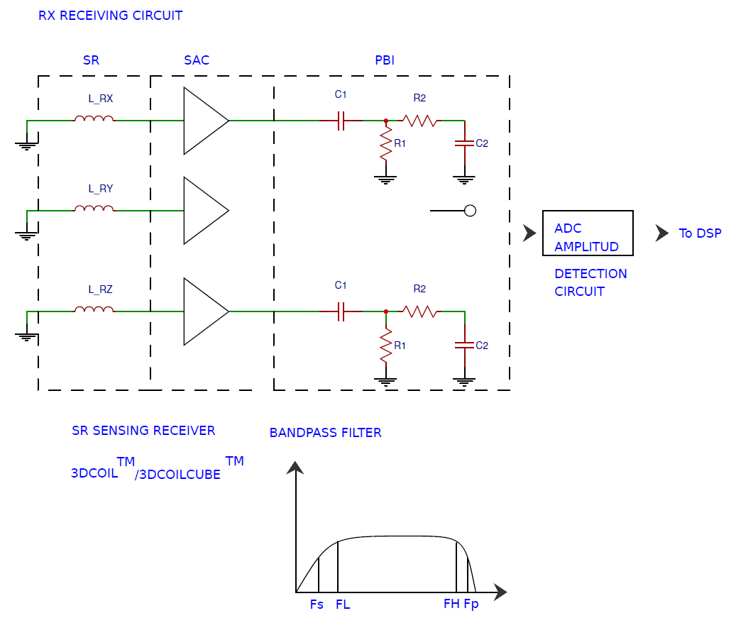 RX receiving circuit virtual reality