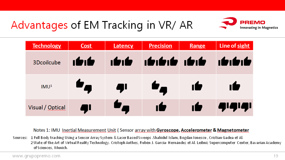 Advantages of EM Tracking in vr ar