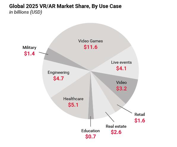 VR market shares