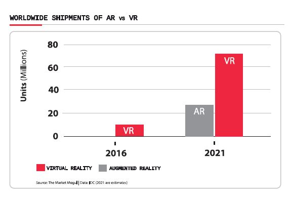 Worldwide shipments AR VR