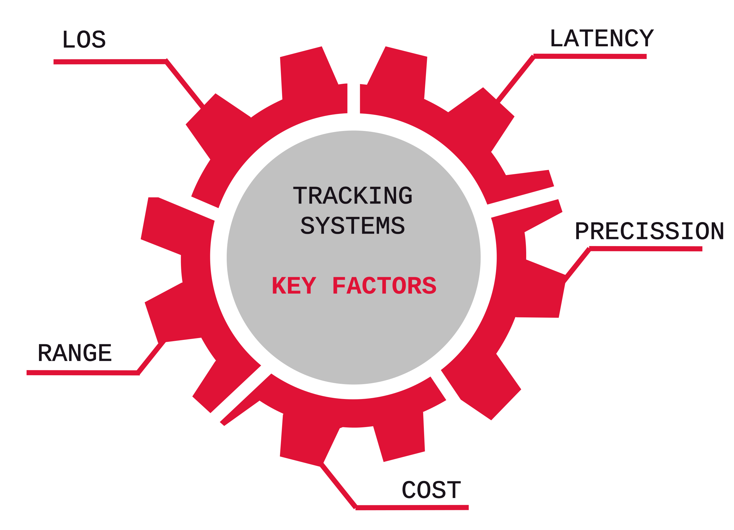 key factors tracking systems