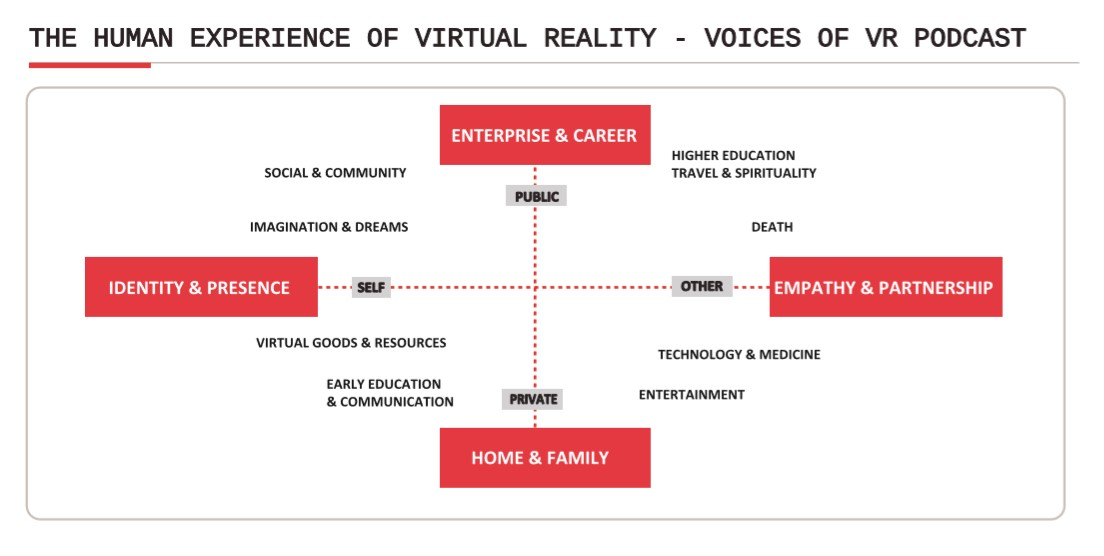 human experience of virtual reality