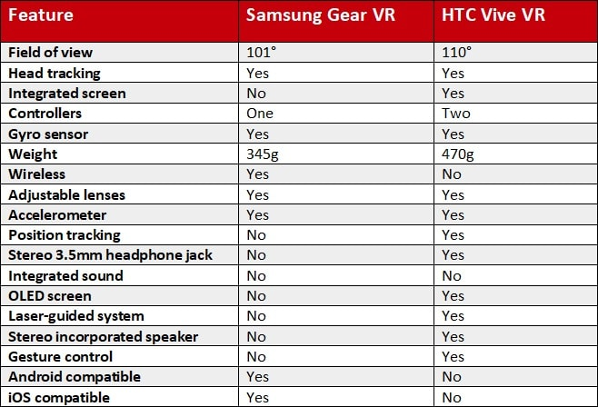 Samsung-Gear-htc-vive-differences