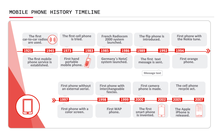 mobile phone history timeline